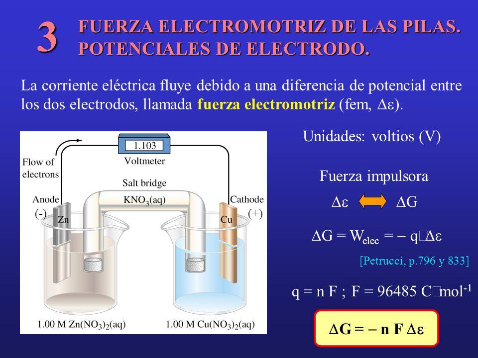 Michael Faraday (1791-1867) G = n F Reacción espontánea: G < 0 Reacción no espontánea: G > 0 (la reacción espontánea será la inversa) Equilibrio: G = 0 (no se produce energía eléctrica; la pila se ha agotado) En condiciones estándar: Gº = n F º (Concentraciones de los iones = 1 M) º es una propiedad intensiva