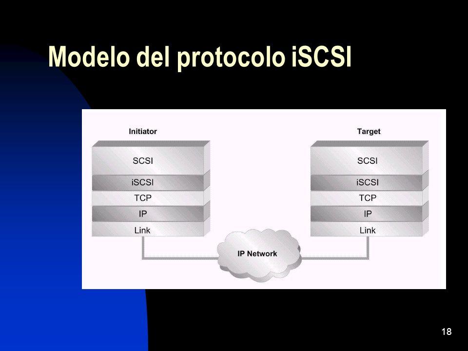 18 Modelo del protocolo iSCSI