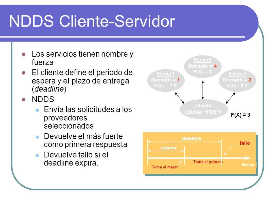NDDS Cliente-Servidor Los servicios tienen nombre y fuerza El cliente define el periodo de espera y el plazo de entrega (deadline) NDDS Envía las soli