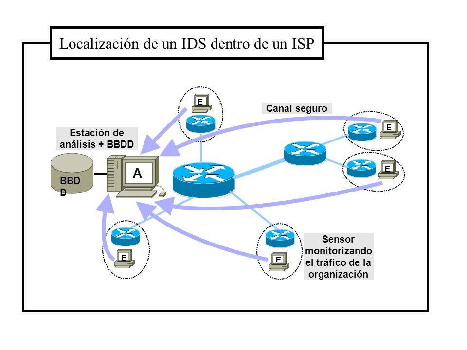 IDS ZONA ROJA IDS ZONA AZUL Red Privada Internet Localización de un IDS dentro de una organización IDS ZONA VERDE