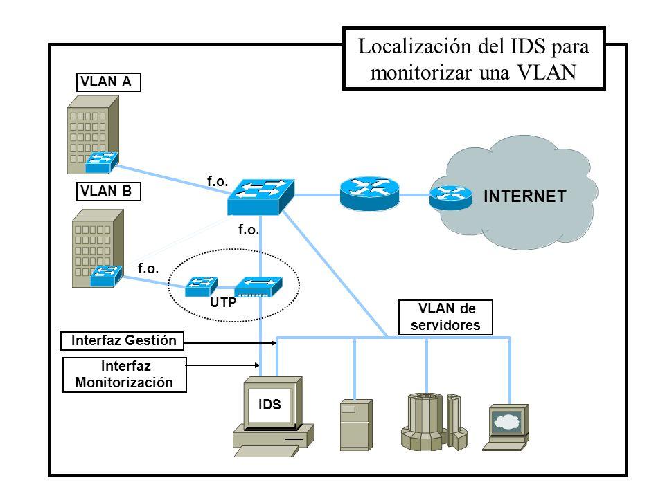 Sumario Generalidades. Arquitectura de los IDSs. Clasificaciones: fuentes de información, tipo de análisis, respuesta. Localización del IDS: organizac