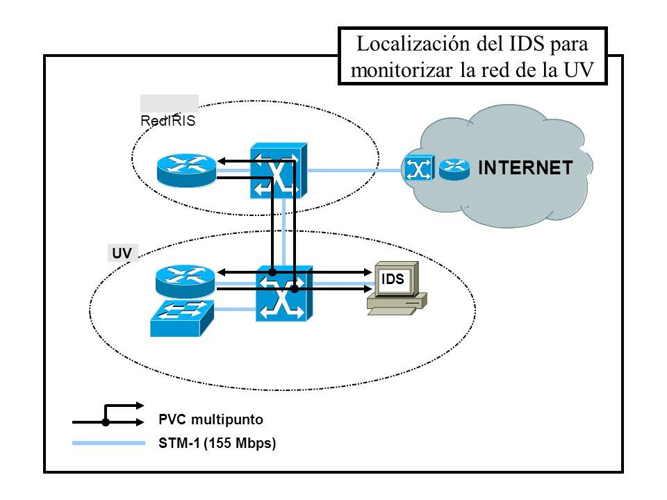 INTERNET VLAN A f.o. VLAN B VLAN de servidores UTP Interfaz Monitorización Localización del IDS para monitorizar una VLAN Interfaz Gestión IDS