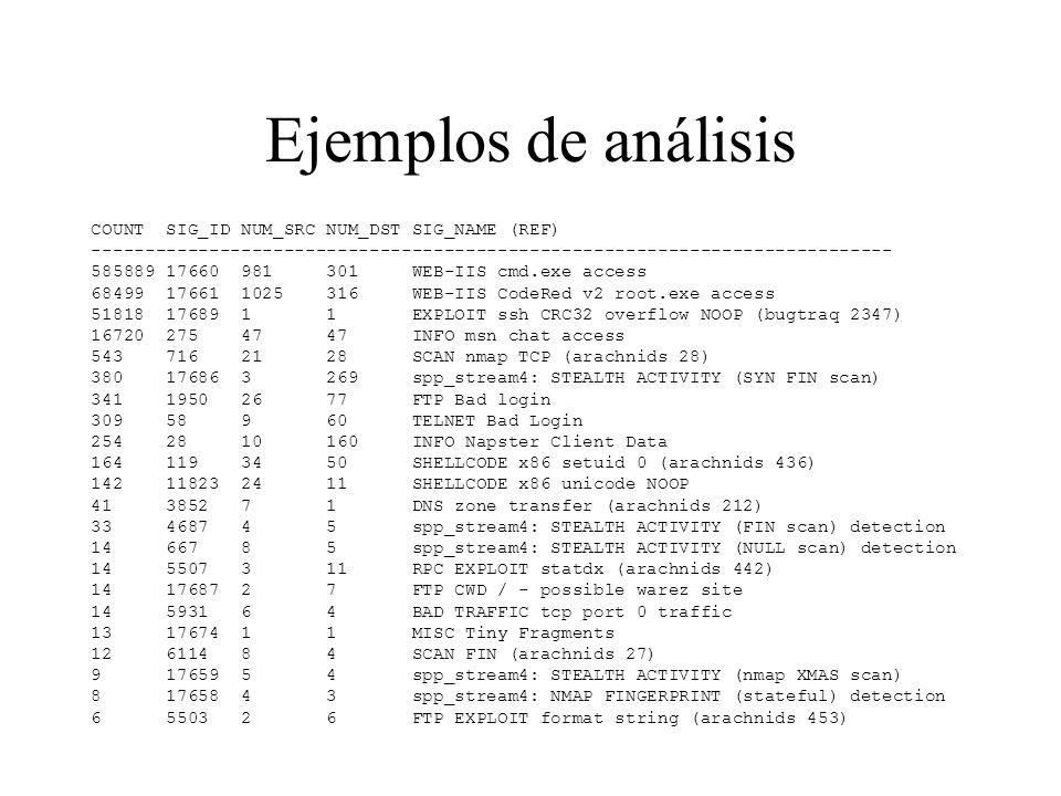 INTERNET RedIRIS UV PVC multipunto STM-1 (155 Mbps) Localización del IDS para monitorizar la red de la UV IDS