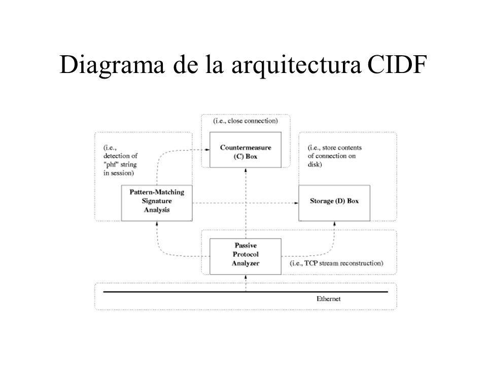 CIDF (Common Intrusion Detection Framework) Componentes: Equipos E: generadores de eventos. Equipos A: máquinas de análisis. Equipos D: componentes de