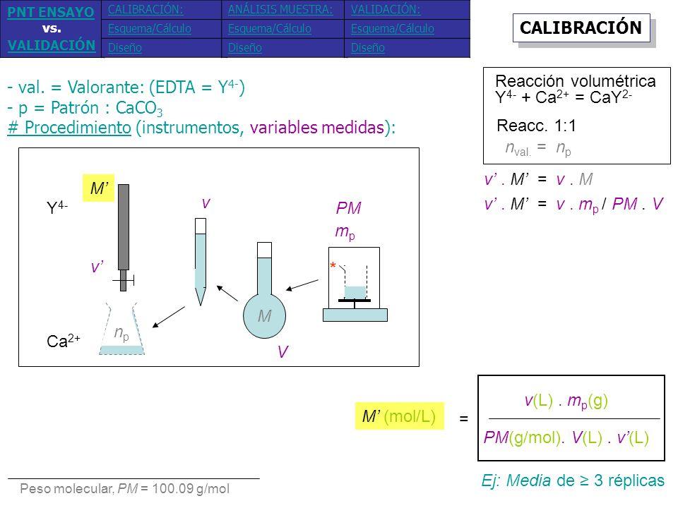 - val. = Valorante: (EDTA = Y 4- ) - p = Patrón : CaCO 3 # Procedimiento (instrumentos, variables medidas): Y 4- Ca 2+ mpmp M v M V v PM npnp * v. M =