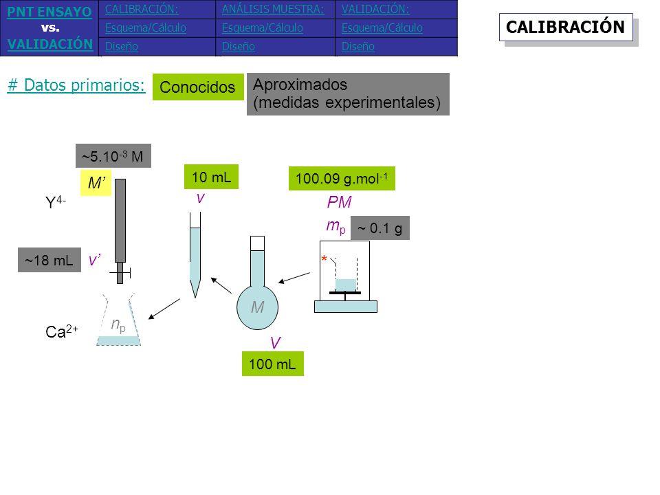 Y 4- Ca 2+ mpmp M v M V v PM npnp * ~ 0.1 g 100.09 g.mol -1 100 mL 10 mL ~18 mL ~5.10 -3 M Conocidos Aproximados (medidas experimentales) # Datos prim