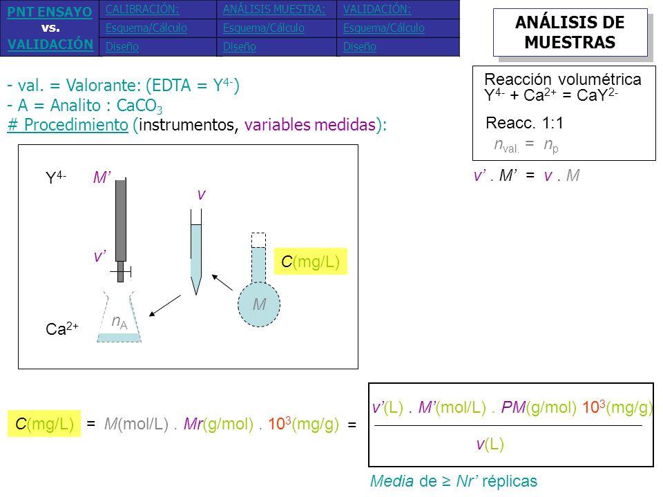 - val. = Valorante: (EDTA = Y 4- ) - A = Analito : CaCO 3 # Procedimiento (instrumentos, variables medidas): Y 4- Ca 2+ M v M v nAnA C(mg/L) Media de