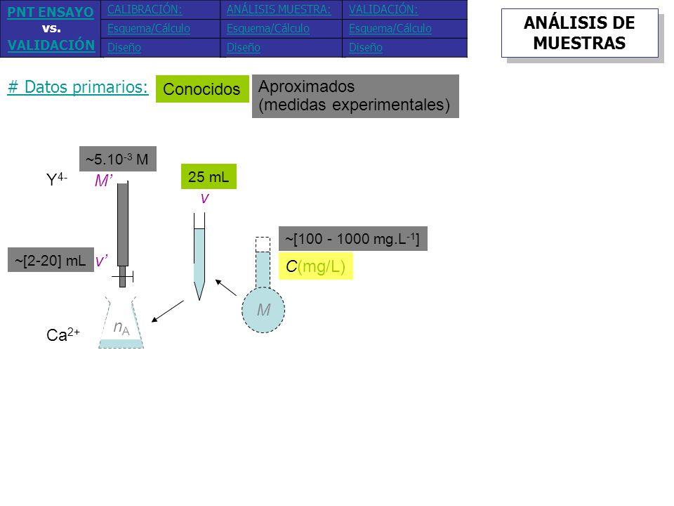 Conocidos Aproximados (medidas experimentales) # Datos primarios: Y 4- Ca 2+ M v M v nAnA C(mg/L) ~[100 - 1000 mg.L -1 ] 25 mL ~[2-20] mL ~5.10 -3 M A