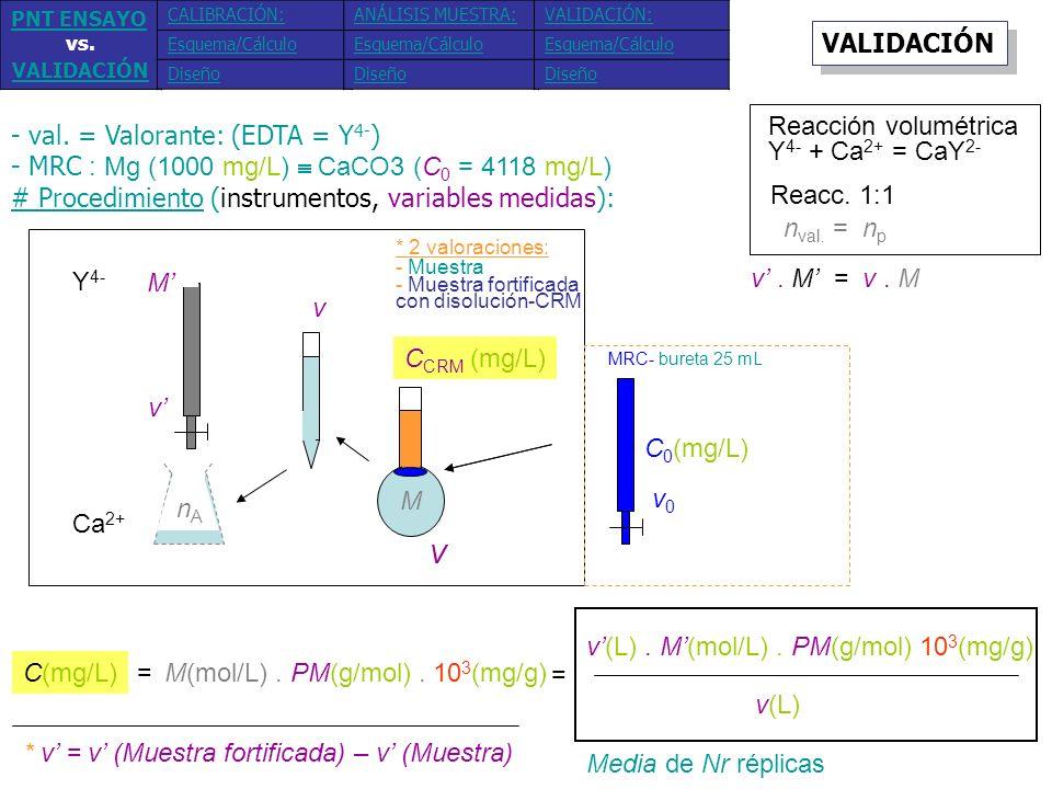 Conocidos Aproximados (medidas experimentales) # Datos primarios: Y 4- Ca 2+ M v v nAnA V C MRC (mg/L) 25 mL ~5.10 -3 M ~[1-20] mL [123.54, 411.8, 988.32] mg/L 4118 mg/L C 0 (mg/L) v0v0 [3, 10, 24] mL MRC- bureta 25 mL 100 mL VALIDACIÓN 1.Muestra sin fortificar: 50 mL muestra de agua (~100 mg/L) y enrasar con agua desionizada 2.Muestra fortificada: 50 mL muestra de agua (~100 mg/L) + v 0 mL MRC y enrasar con agua desionizada MRC añadido (tres nc)*: M Otros usos de nc: 123.54 y 988.32 (verificación) 411.8 (control) PNT ENSAYO vs.