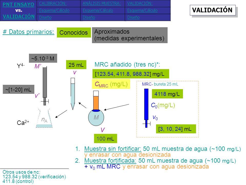 Conocidos Aproximados (medidas experimentales) # Datos primarios: Y 4- Ca 2+ M v v nAnA V C MRC (mg/L) 25 mL ~5.10 -3 M ~[1-20] mL [123.54, 411.8, 988