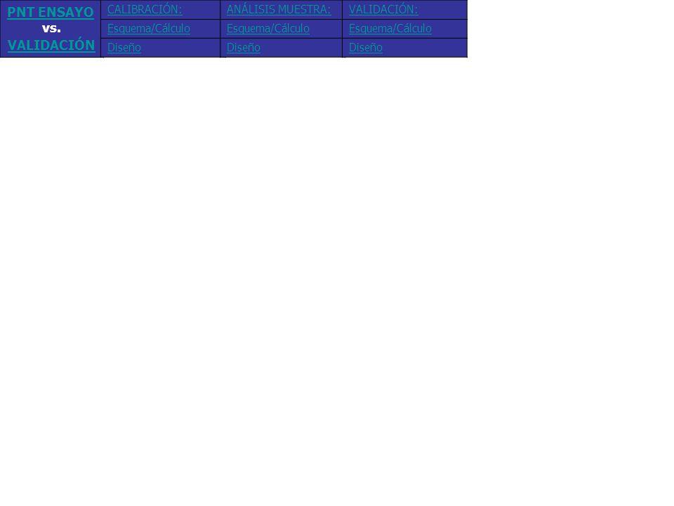PNT ENSAYO vs. VALIDACIÓN CALIBRACIÓN: Esquema/Cálculo Diseño ANÁLISIS MUESTRA: Esquema/Cálculo Diseño VALIDACIÓN: Esquema/Cálculo Diseño