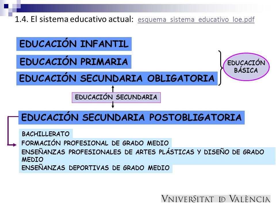 1.4. El sistema educativo actual: esquema_sistema_educativo_loe.pdf esquema_sistema_educativo_loe.pdf EDUCACIÓN INFANTIL EDUCACIÓN PRIMARIA EDUCACIÓN