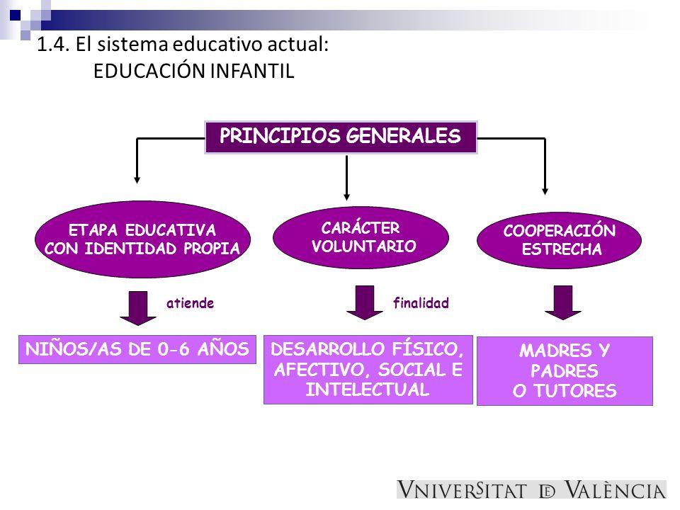 1.4. El sistema educativo actual: EDUCACIÓN INFANTIL PRINCIPIOS GENERALES CARÁCTER VOLUNTARIO NIÑOS/AS DE 0-6 AÑOS atiende ETAPA EDUCATIVA CON IDENTID