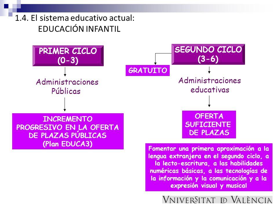 1.4. El sistema educativo actual: EDUCACIÓN INFANTIL INCREMENTO PROGRESIVO EN LA OFERTA DE PLAZAS PÚBLICAS (Plan EDUCA3) Administraciones Públicas PRI