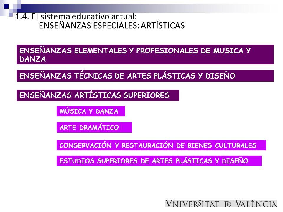 1.4. El sistema educativo actual: ENSEÑANZAS ESPECIALES: ARTÍSTICAS ENSEÑANZAS ELEMENTALES Y PROFESIONALES DE MUSICA Y DANZA ENSEÑANZAS TÉCNICAS DE AR