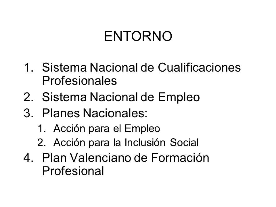 ENTORNO 1.Sistema Nacional de Cualificaciones Profesionales 2.Sistema Nacional de Empleo 3.Planes Nacionales: 1.Acción para el Empleo 2.Acción para la