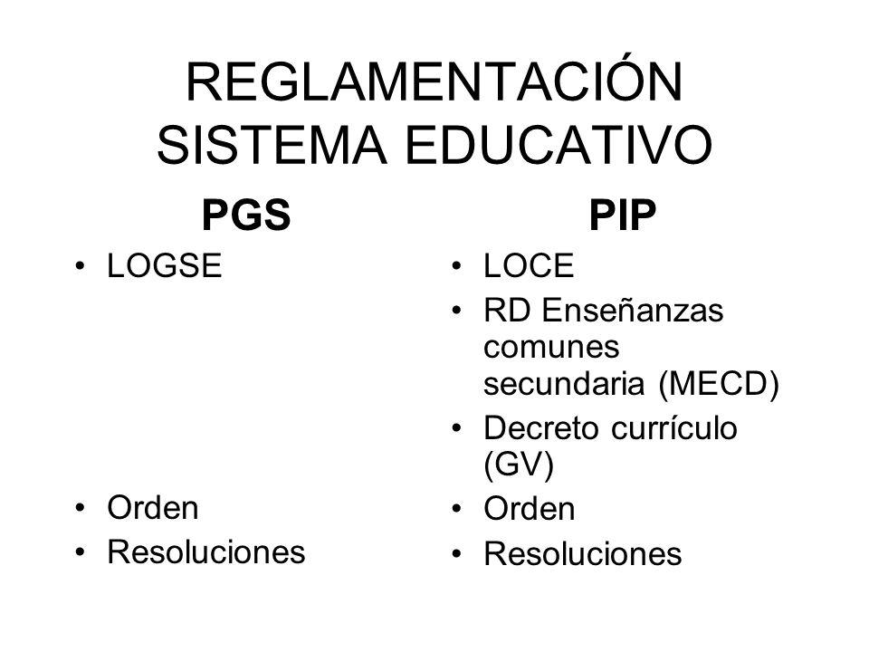 REGLAMENTACIÓN SISTEMA EDUCATIVO PGS LOGSE Orden Resoluciones PIP LOCE RD Enseñanzas comunes secundaria (MECD) Decreto currículo (GV) Orden Resolucion