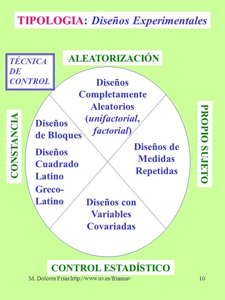 M. Dolores Frías http://www.uv.es/friasnav10 TIPOLOGIA: Diseños Experimentales Diseños Completamente Aleatorios (unifactorial, factorial) Diseños de B
