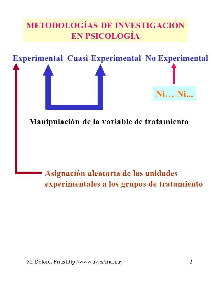 M. Dolores Frías http://www.uv.es/friasnav2 METODOLOGÍAS DE INVESTIGACIÓN EN PSICOLOGÍA ExperimentalCuasi-Experimental No Experimental Asignación alea