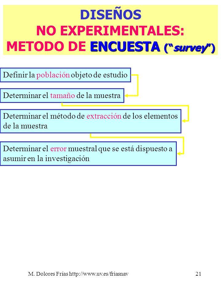 M. Dolores Frías http://www.uv.es/friasnav21 DISEÑOS NO EXPERIMENTALES: ENCUESTA (survey) METODO DE ENCUESTA (survey) Determinar el error muestral que