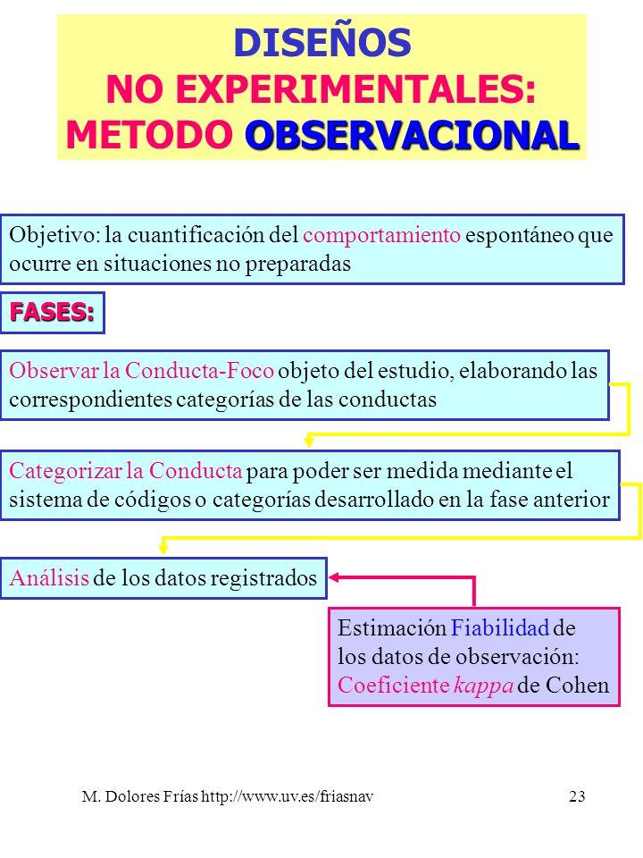 M. Dolores Frías http://www.uv.es/friasnav23 DISEÑOS NO EXPERIMENTALES: OBSERVACIONAL METODO OBSERVACIONAL Objetivo: la cuantificación del comportamie