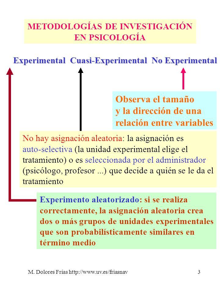 M. Dolores Frías http://www.uv.es/friasnav3 METODOLOGÍAS DE INVESTIGACIÓN EN PSICOLOGÍA ExperimentalCuasi-Experimental No Experimental Experimento ale