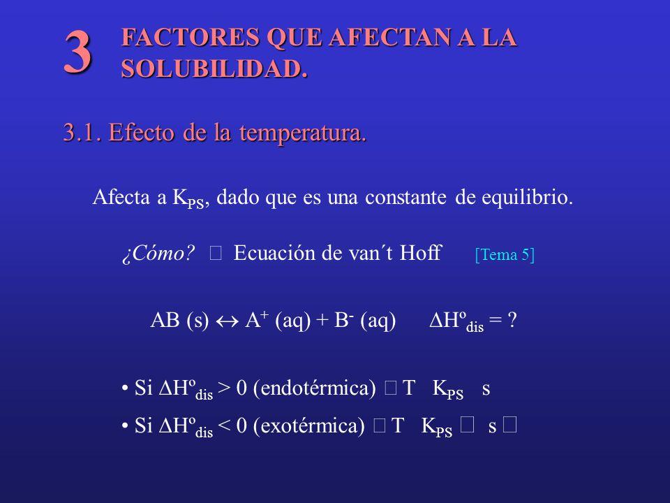 FACTORES QUE AFECTAN A LA SOLUBILIDAD. 3 3.1. Efecto de la temperatura. Afecta a K PS, dado que es una constante de equilibrio. ¿Cómo? Ecuación de van