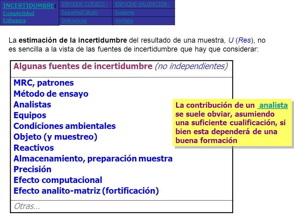 Algunos enfoquesTipo de información empleada Componente-a- componente (ISO) bottom-up* Proceso => Ecuación del resultado: Res = f (Datos) Dato fuente de incertidumbre (individual) Datos de validación interna Información: validación interna del método (Veracidad, Precisión, etc.) Res f (Errores sistemáticos y aleatorios) Para abordar esta dificultad (que reconoce ISO 17025 en el caso de ensayos químicos), se han propuesto algunos enfoques: ENFOQUE CLÁSICO : Esquema/Cálculo Deficiencias ENFOQUE-VALIDACIÓN : Esquema Ventajas INCERTIDUMBREINCERTIDUMBRE: Complejidad Enfoques * Enfoque clásico