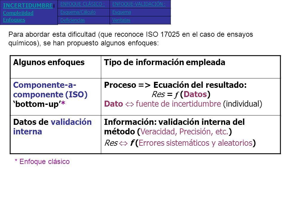 - Esquema, Ecuación, Incertidumbre estándar (datos), u - Combinar, y expandir, # Procedimiento (equipos, Datos): Y 4- Ca 2+ M v M v nAnA C(mg/L) Media de 3 réplicas v(L).