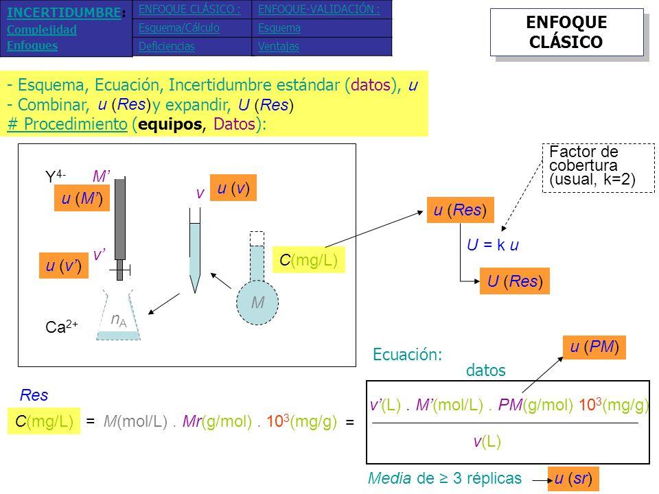 Repetibilidad v Pto.final v C v PM V M Calib. Calibración Método (m p, PM, V, v, v ) T Pto.