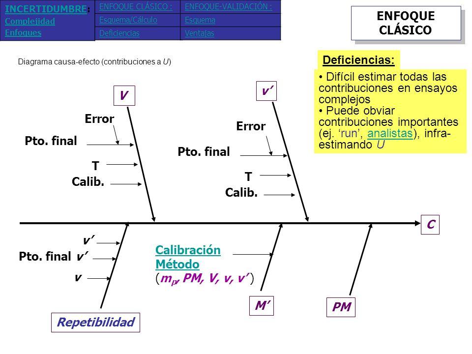 ENFOQUE BASADO EN VALIDACIÓN r 2 run 2 MRC ± u MRC Valor verdadero (Ej.