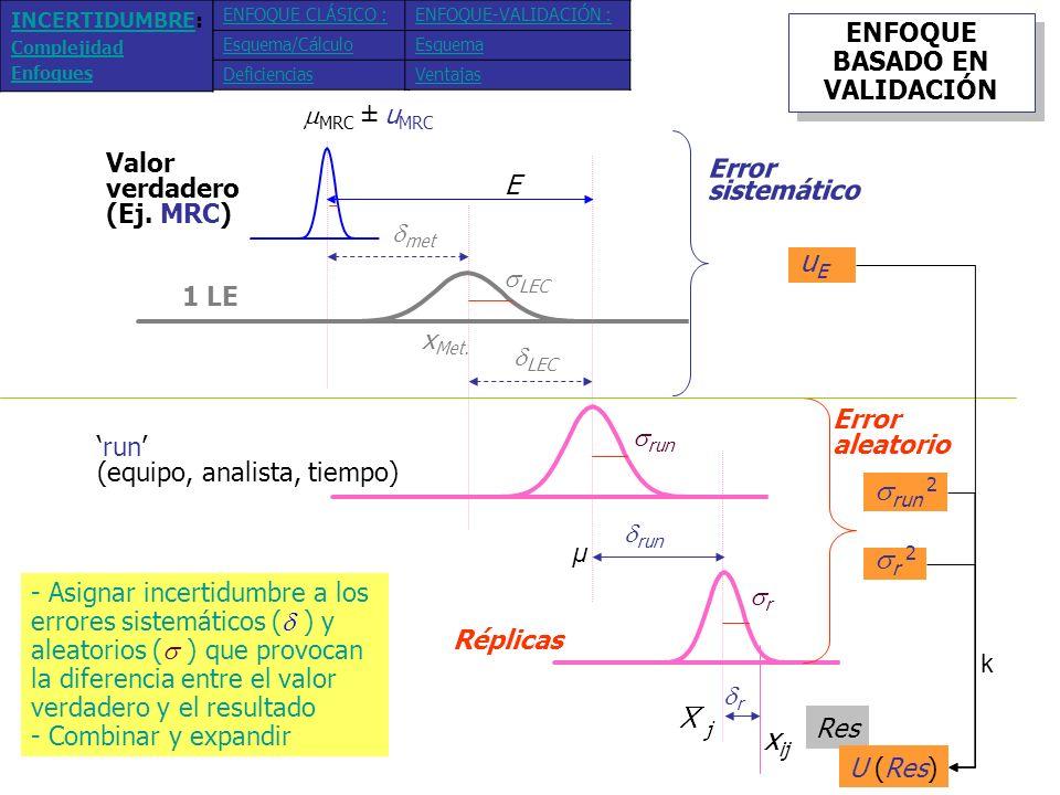 ENFOQUE BASADO EN VALIDACIÓN Precisión (Repetibilidad) C Veracidad MRC Precisión ( run ) u MRC Información disponible (estadísticos de validación) Expresión sencilla e igual para cualquier método (Eq.