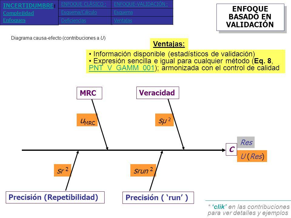 Y 4- Ca 2+ M v v nAnA V C MRC (mg/L) 100 mL (± 5) (± 0.08) Mg (1000 mg/L) Incertidumbre-MRC (estimada conforme al enfoque componente-a-componente) u MRC / µ MRC = [(5/(3) 0.5 /1000) 2 + (0.03/(6) 0.5 /3) 2 + (0.08/(6) 0.5 /100) 2 ] 0.5 = 0.005 - Para 123.54 mg.L -1 : u MRC = 0.005.