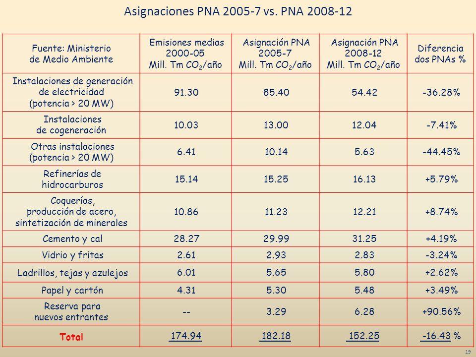 19 Fuente: Ministerio de Medio Ambiente Emisiones medias 2000-05 Mill. Tm CO 2 /año Asignación PNA 2005-7 Mill. Tm CO 2 /año Asignación PNA 2008-12 Mi