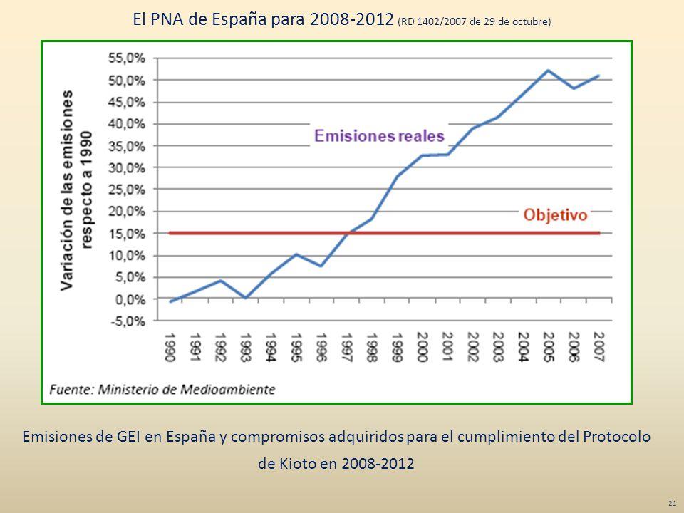 Emisiones de GEI en España y compromisos adquiridos para el cumplimiento del Protocolo de Kioto en 2008-2012 El PNA de España para 2008-2012 (RD 1402/