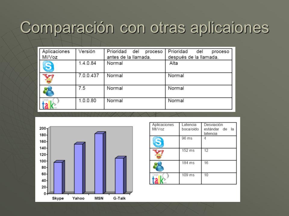 Comparación con otras aplicaiones