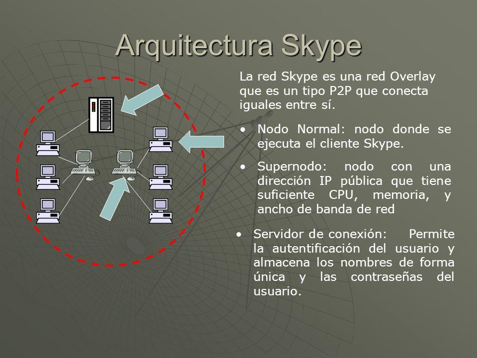 Arquitectura Skype La red Skype es una red Overlay que es un tipo P2P que conecta iguales entre sí. Nodo Normal: nodo donde se ejecuta el cliente Skyp