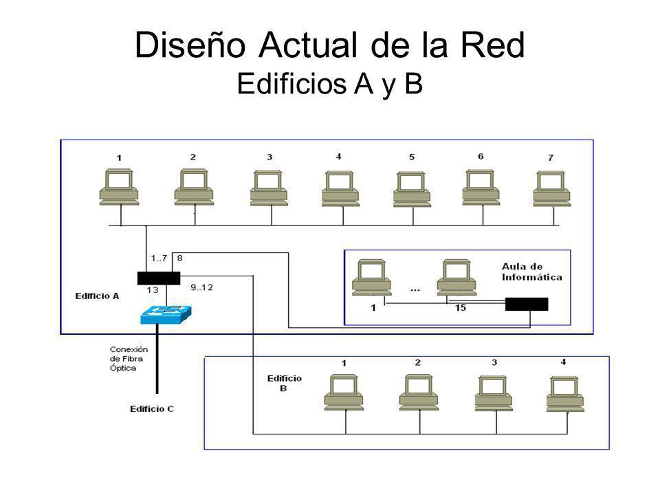 Diseño Actual de la Red Edificios A y B