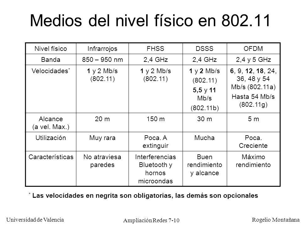 Universidad de Valencia Rogelio Montañana Ampliación Redes 7-11 Velocidad en función del alcance para 802.11 Valores medios para interior en ambientes de oficina.