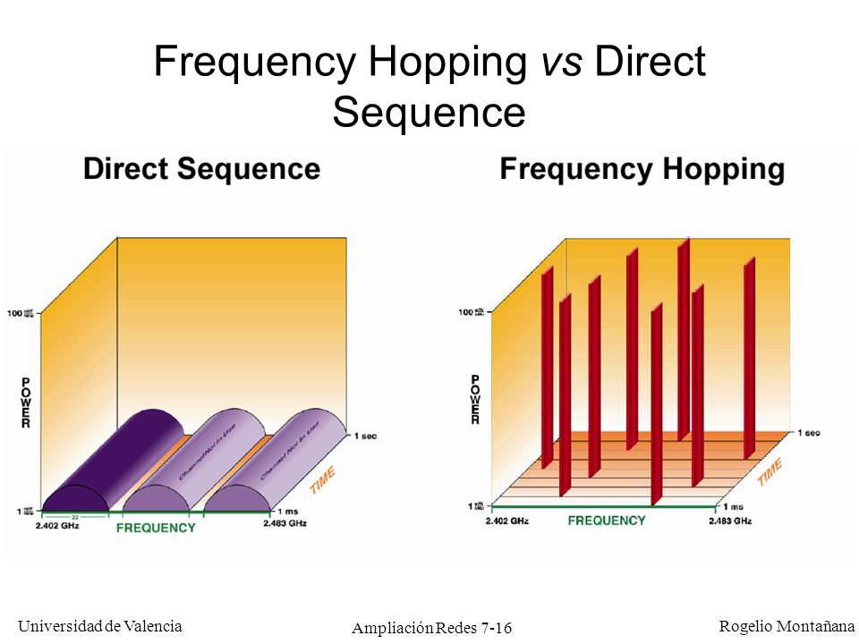 Universidad de Valencia Rogelio Montañana Ampliación Redes 7-16 Frequency Hopping vs Direct Sequence