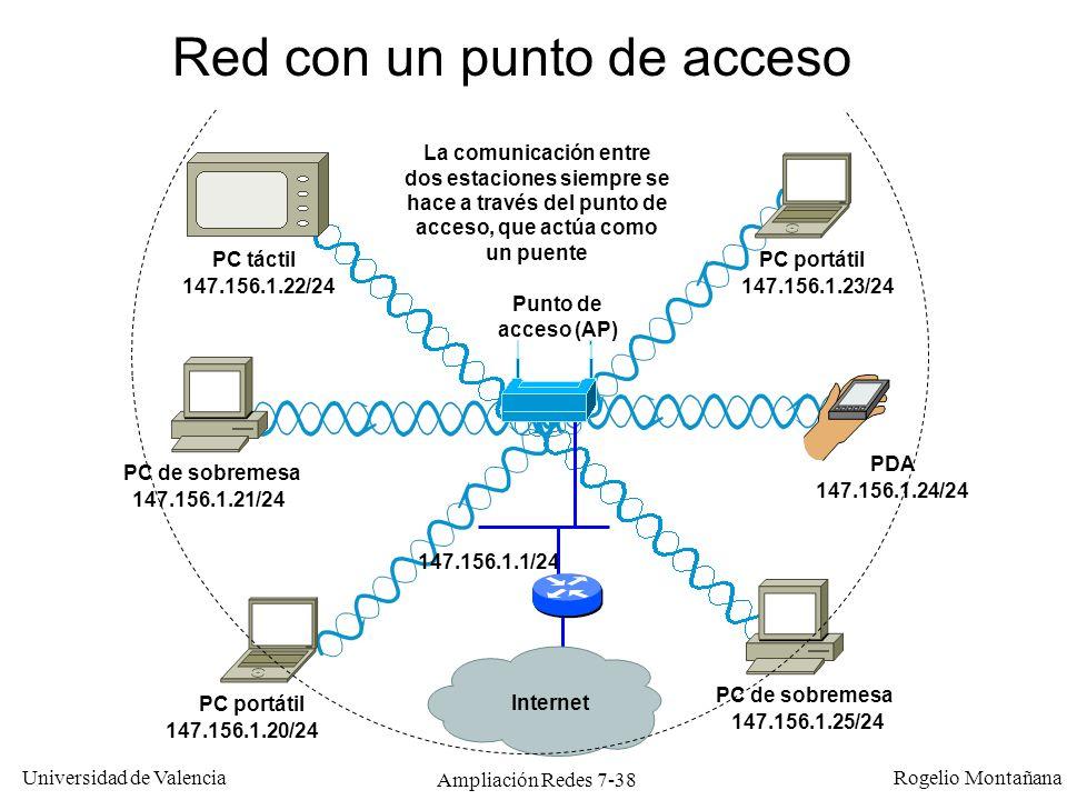 Universidad de Valencia Rogelio Montañana Ampliación Redes 7-39 Puntos de acceso Con puntos de acceso (AP) cada trama requiere dos emisiones de radio (salvo que el destino esté en la LAN y no en la WLAN).