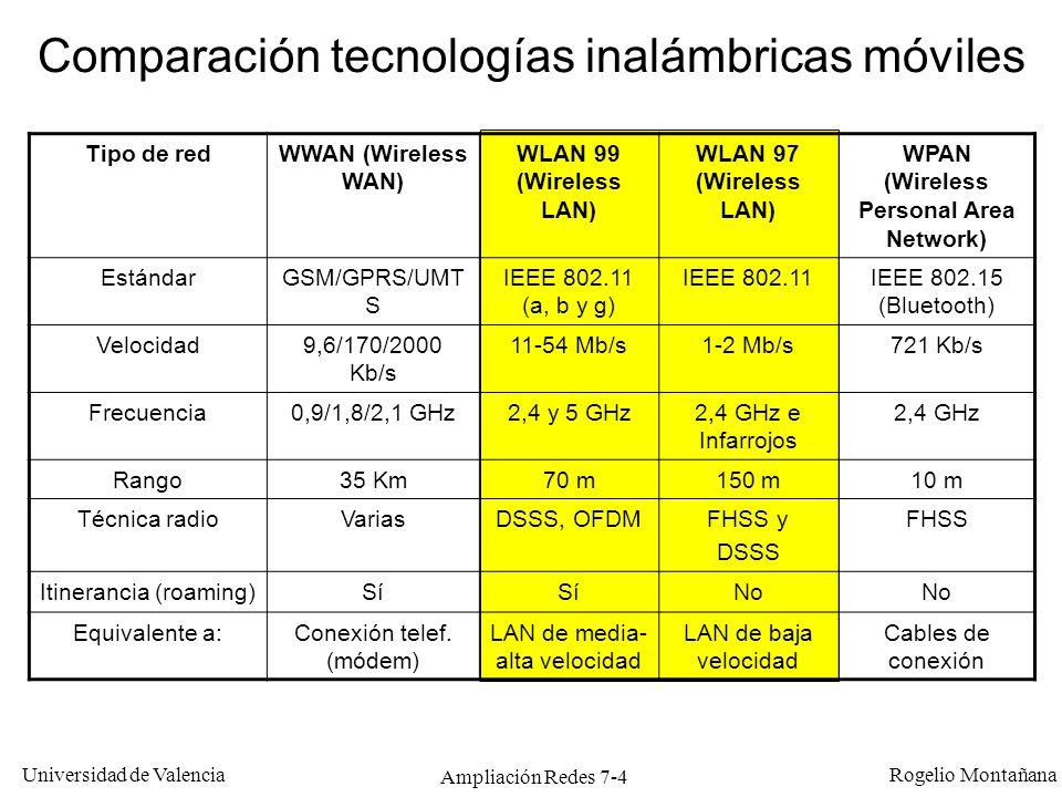 Universidad de Valencia Rogelio Montañana Ampliación Redes 7-5 Alcance de las ondas de radio en función de la frecuencia Enlace punto a punto (antena direccional) Enlace punto a multipunto (antena omnidireccional) Alcance (Km)
