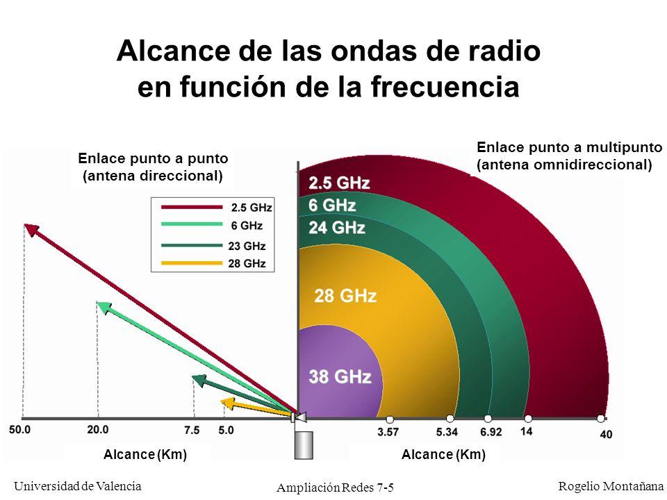 Universidad de Valencia Rogelio Montañana Ampliación Redes 7-6 Historia de las WLAN (Wireless LANs) FechaEvento 1986Primeras WLANs.