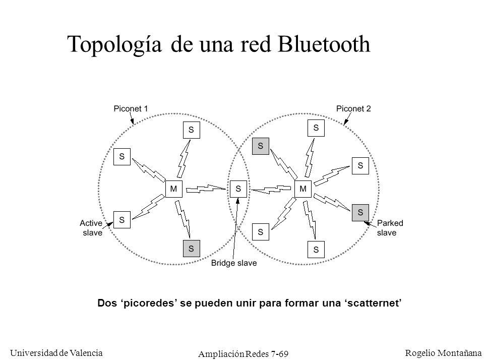 Universidad de Valencia Rogelio Montañana Ampliación Redes 7-70 Arquitectura de Bluetooth