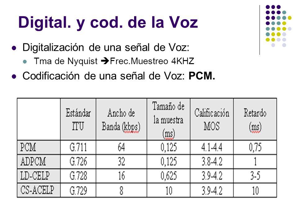 Digital. y cod. de la Voz Digitalización de una señal de Voz: Tma de Nyquist Frec.Muestreo 4KHZ Codificación de una señal de Voz: PCM.