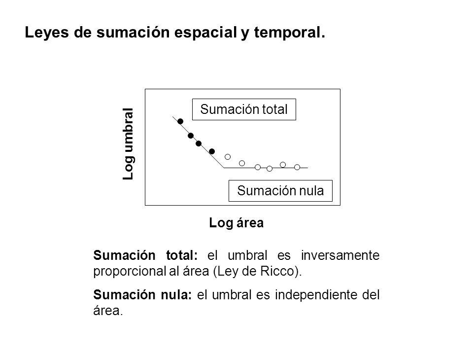 Leyes de sumación espacial y temporal. Sumación total: el umbral es inversamente proporcional al área (Ley de Ricco). Sumación nula: el umbral es inde