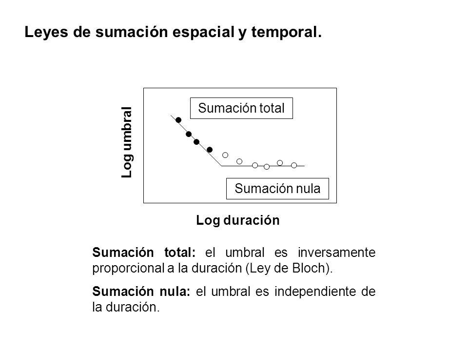 Leyes de sumación espacial y temporal. Sumación total: el umbral es inversamente proporcional a la duración (Ley de Bloch). Sumación nula: el umbral e