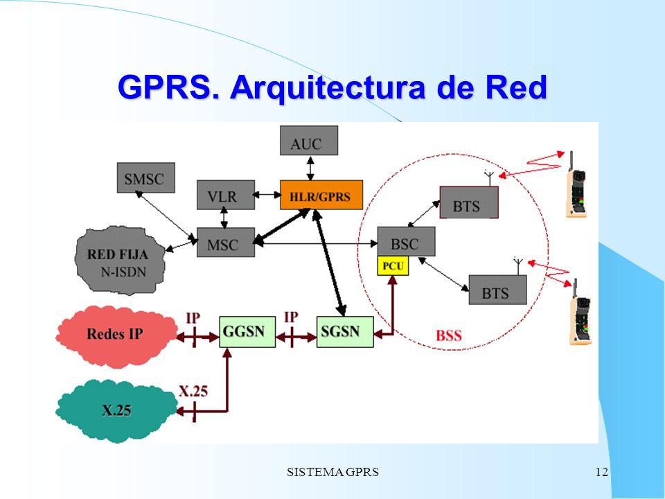 SISTEMA GPRS12 GPRS. Arquitectura de Red