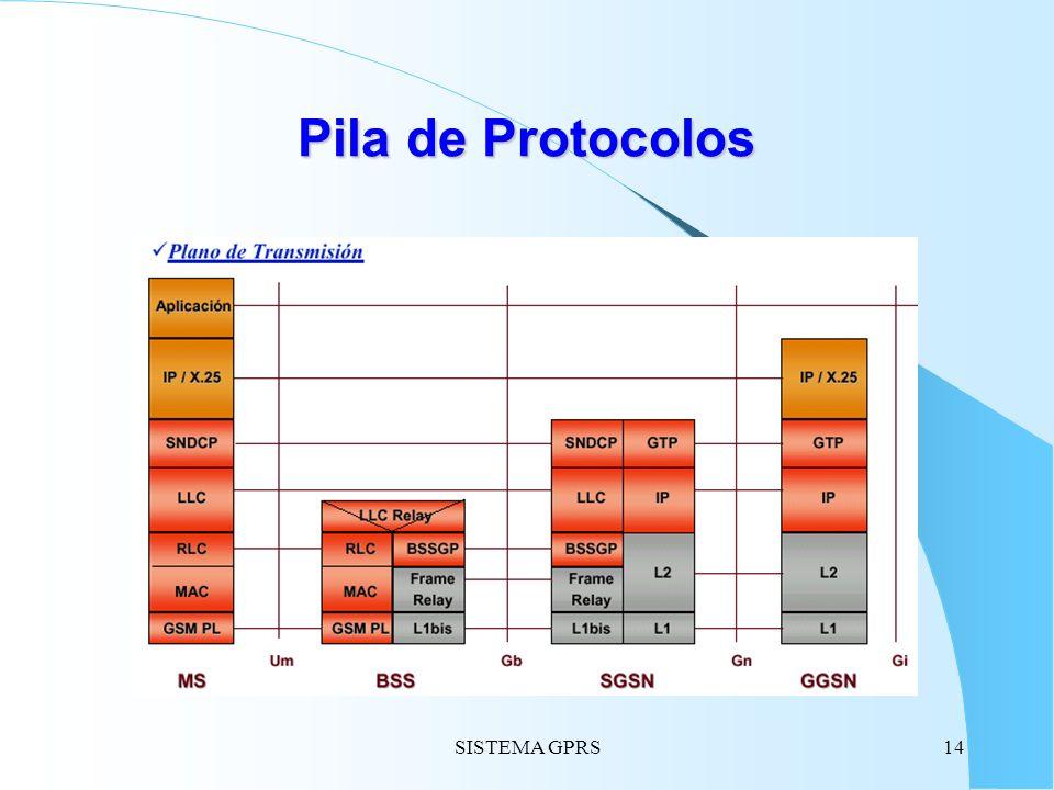 SISTEMA GPRS14 Pila de Protocolos