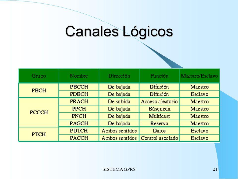 SISTEMA GPRS21 Canales Lógicos